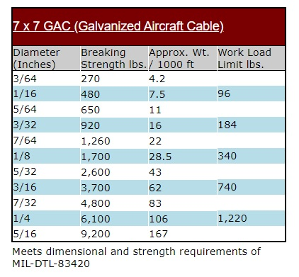 Galvanized Aircraft Cable 7x7 1 16 In X 1000 Feet