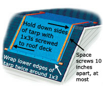 Best Materials Adds: We Suggest Adding Eternbond RoofSeal Tape Or  Doublestick Along The Edges Of The Tarp And At Any Overlaps Of Two Tarps.